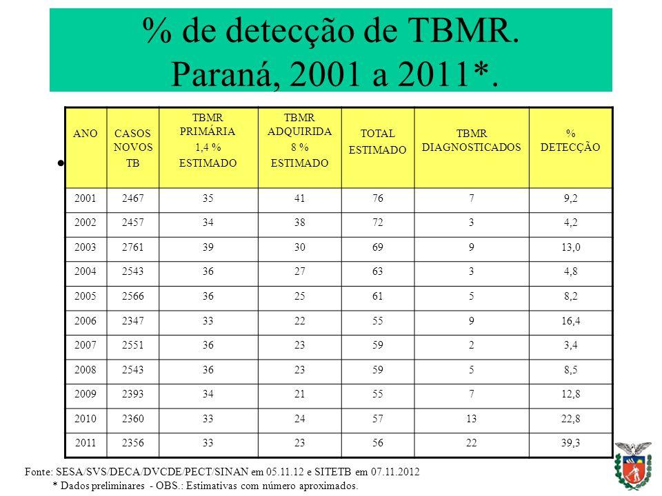 % de detecção de TBMR. Paraná, 2001 a 2011*.