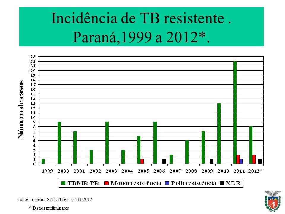 Incidência de TB resistente . Paraná,1999 a 2012*.