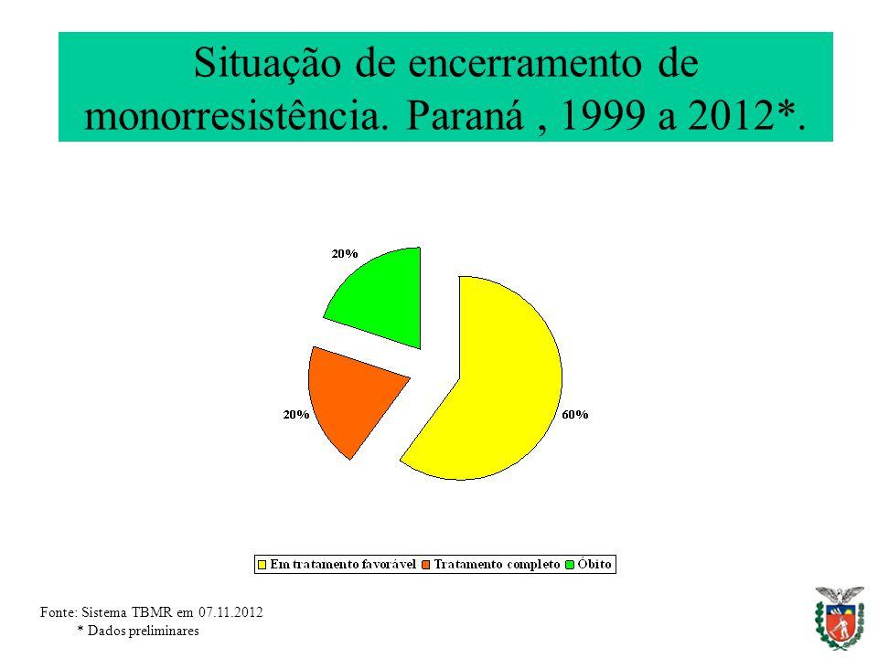 Situação de encerramento de monorresistência. Paraná , 1999 a 2012*.