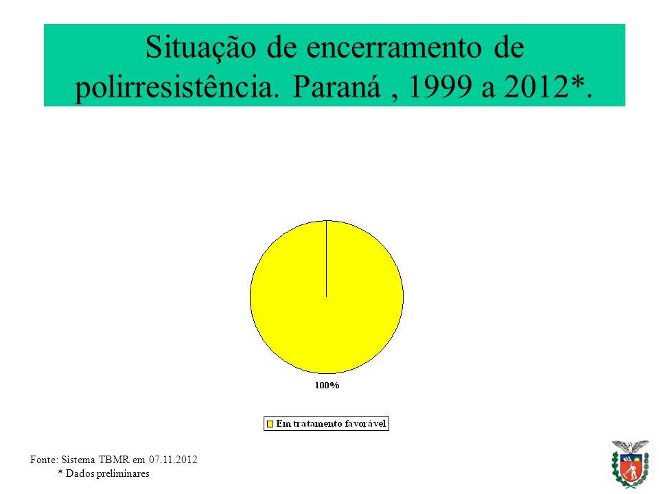 Situação de encerramento de polirresistência. Paraná , 1999 a 2012*.