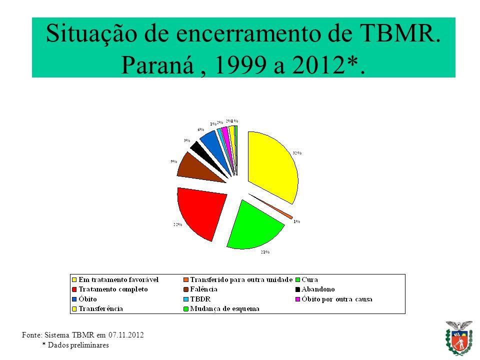 Situação de encerramento de TBMR. Paraná , 1999 a 2012*.