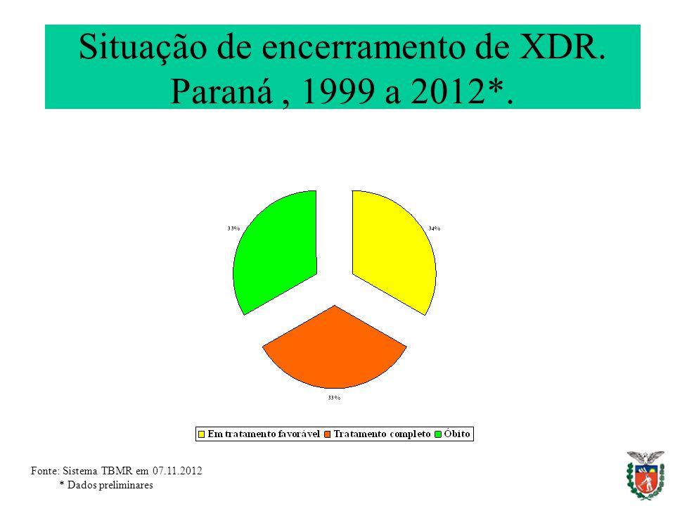 Situação de encerramento de XDR. Paraná , 1999 a 2012*.