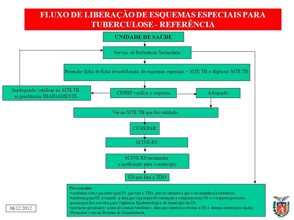 FLUXO DE LIBERAÇÃO DE ESQUEMAS ESPECIAIS PARA TUBERCULOSE - REFERÊNCIA