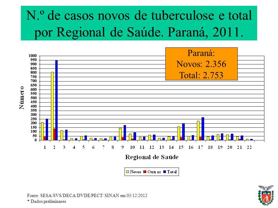 N. º de casos novos de tuberculose e total por Regional de Saúde