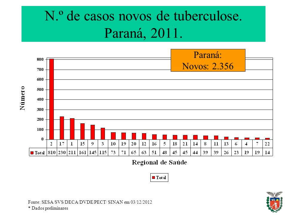 N.º de casos novos de tuberculose. Paraná, 2011.