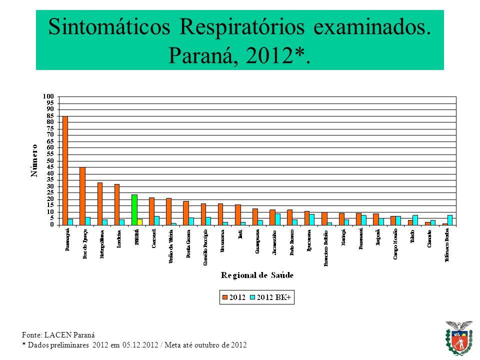 Sintomáticos Respiratórios examinados. Paraná, 2012*.