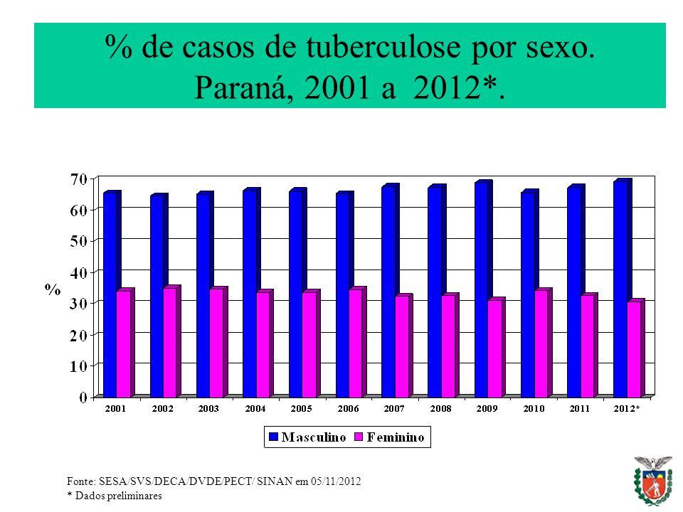 % de casos de tuberculose por sexo. Paraná, 2001 a 2012*.