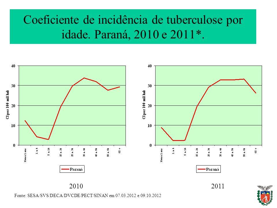 Coeficiente de incidência de tuberculose por idade. Paraná, 2010 e 2011*.