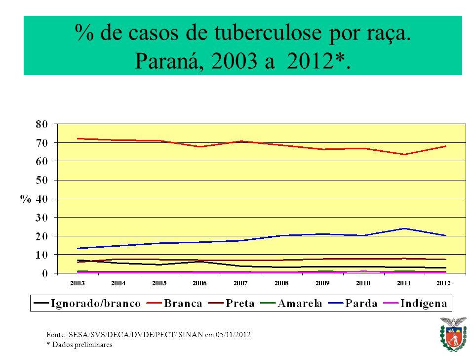 % de casos de tuberculose por raça. Paraná, 2003 a 2012*.