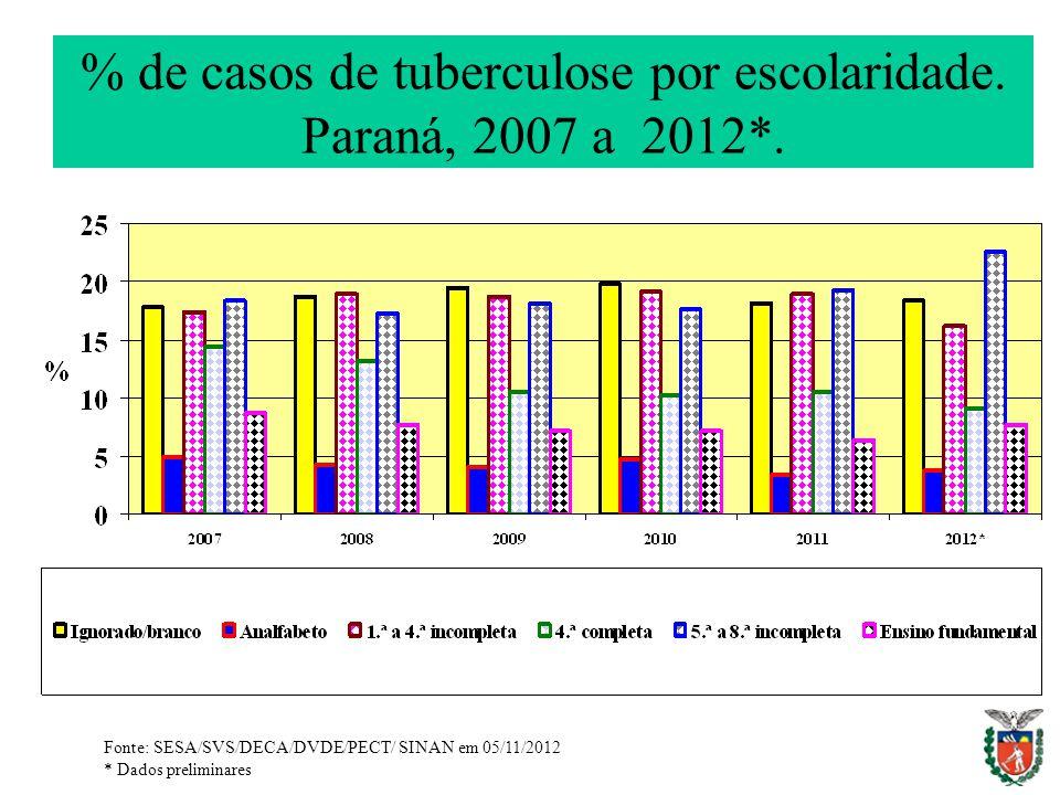 % de casos de tuberculose por escolaridade. Paraná, 2007 a 2012*.
