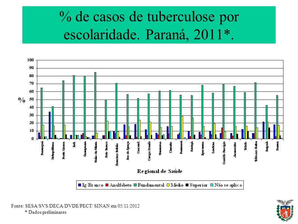 % de casos de tuberculose por escolaridade. Paraná, 2011*.