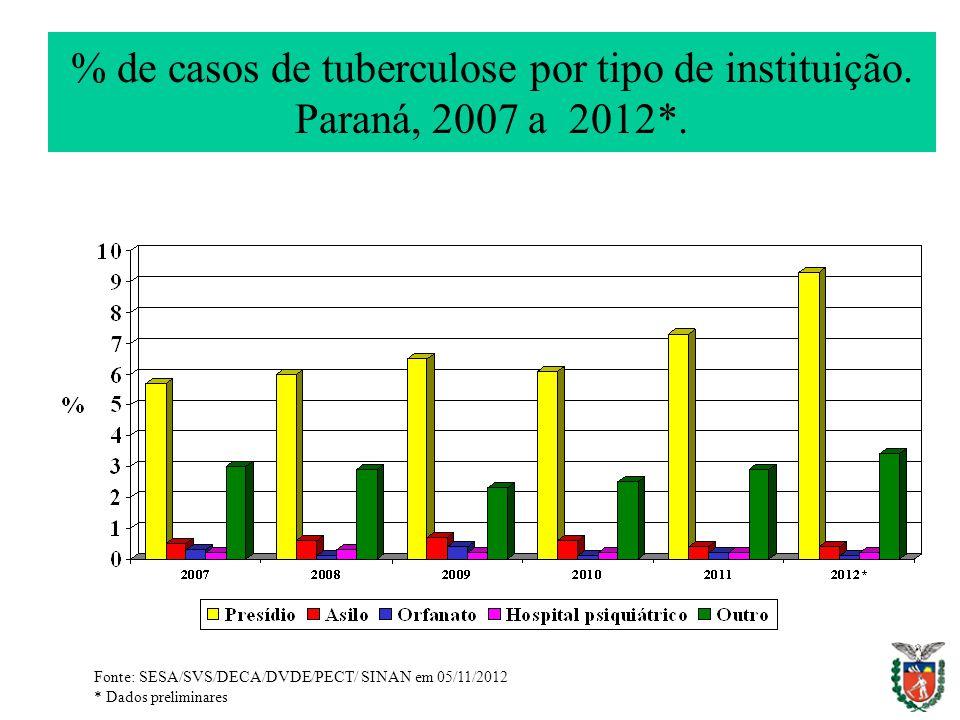 % de casos de tuberculose por tipo de instituição. Paraná, 2007 a 2012*.