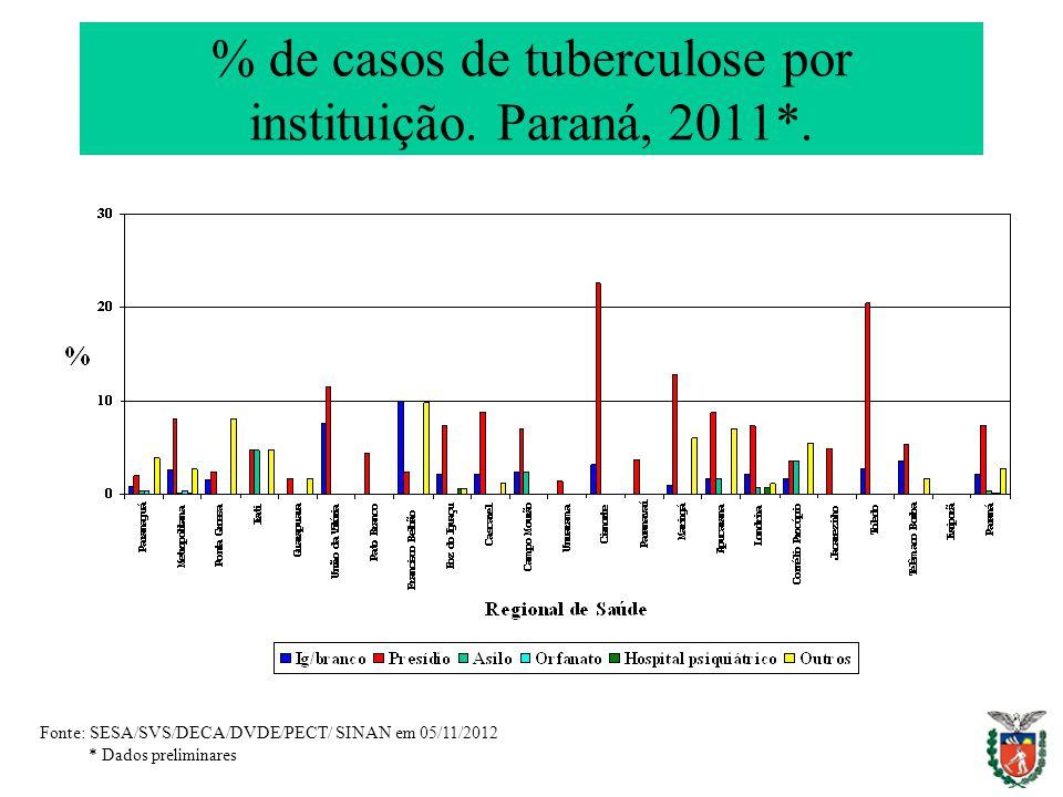 % de casos de tuberculose por instituição. Paraná, 2011*.