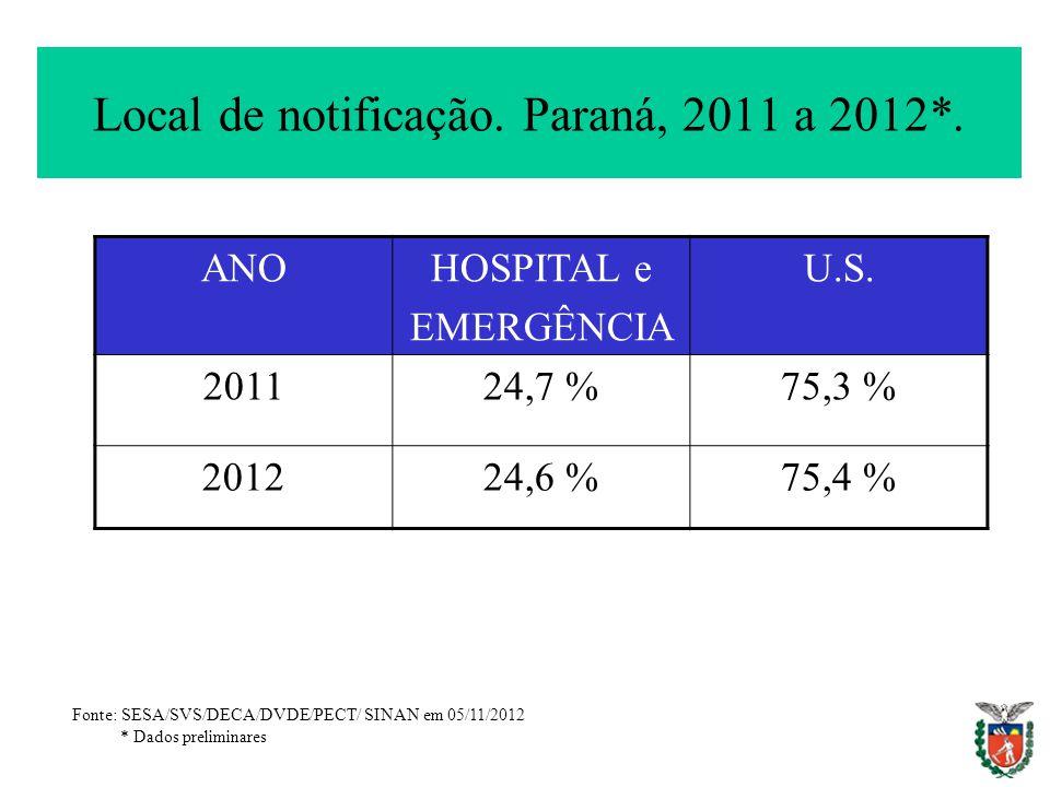 Local de notificação. Paraná, 2011 a 2012*.