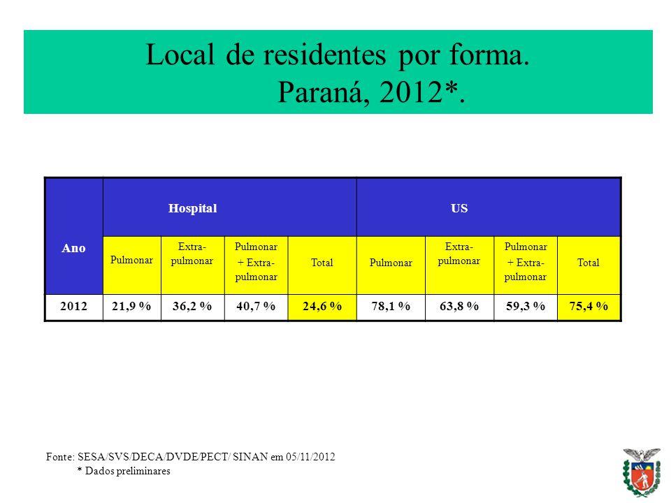 Local de residentes por forma. Paraná, 2012*.