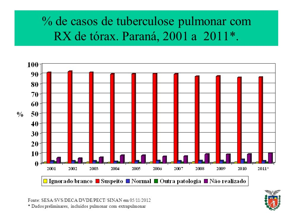% de casos de tuberculose pulmonar com RX de tórax. Paraná, 2001 a 2011*.