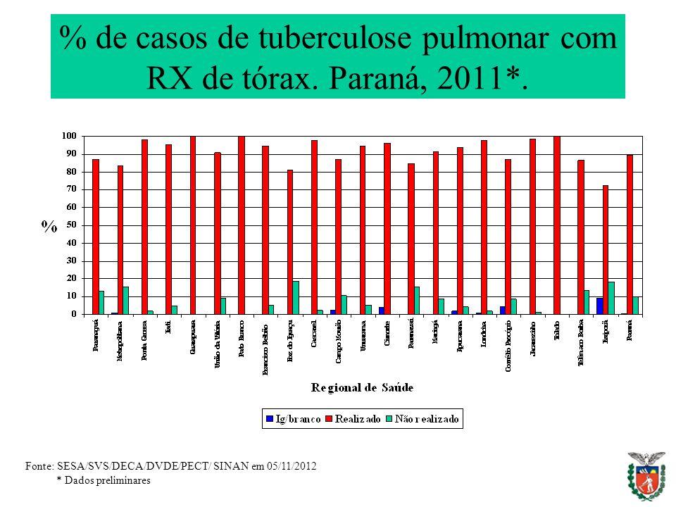 % de casos de tuberculose pulmonar com RX de tórax. Paraná, 2011*.
