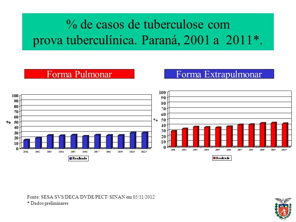 % de casos de tuberculose com prova tuberculínica. Paraná, 2001 a 2011*.