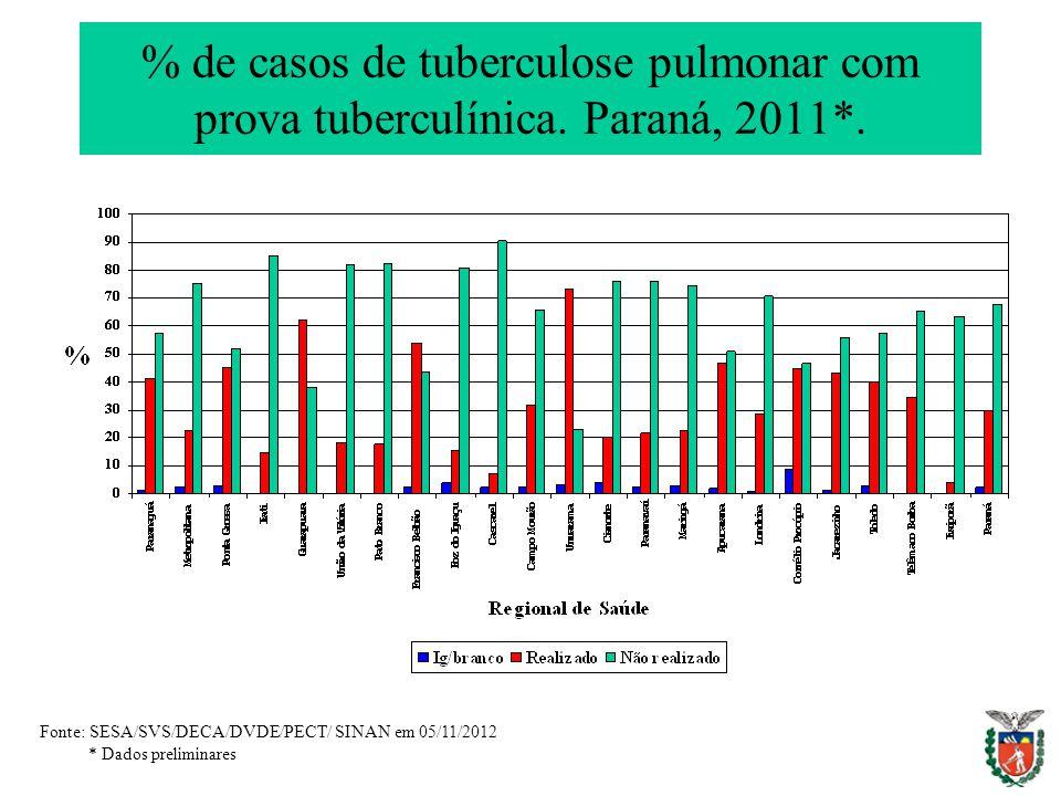 % de casos de tuberculose pulmonar com prova tuberculínica