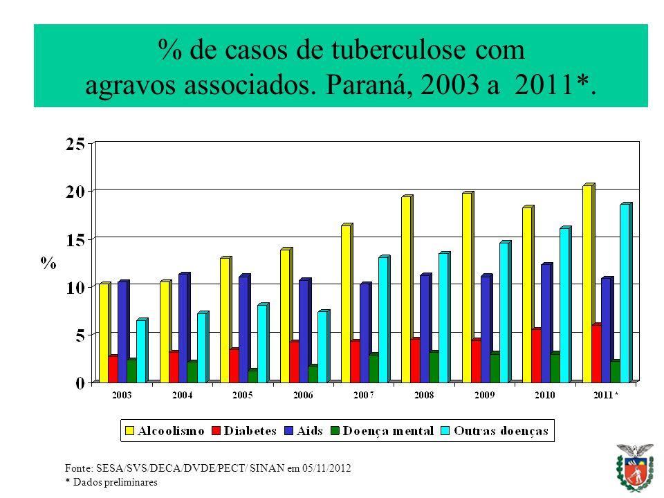 % de casos de tuberculose com agravos associados. Paraná, 2003 a 2011*.