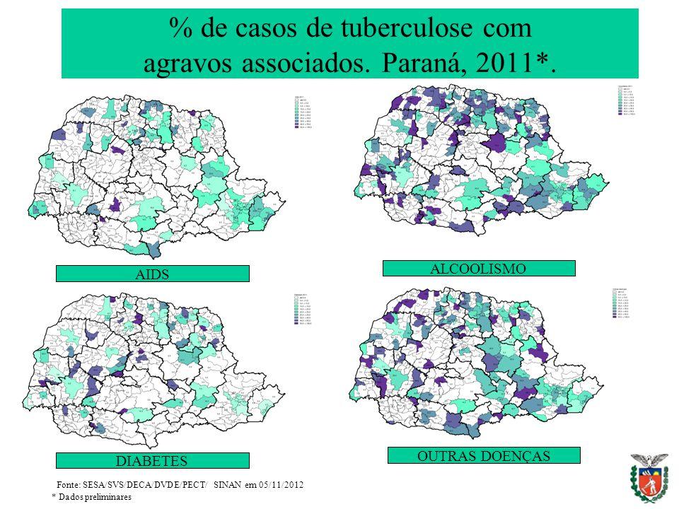 % de casos de tuberculose com agravos associados. Paraná, 2011*.