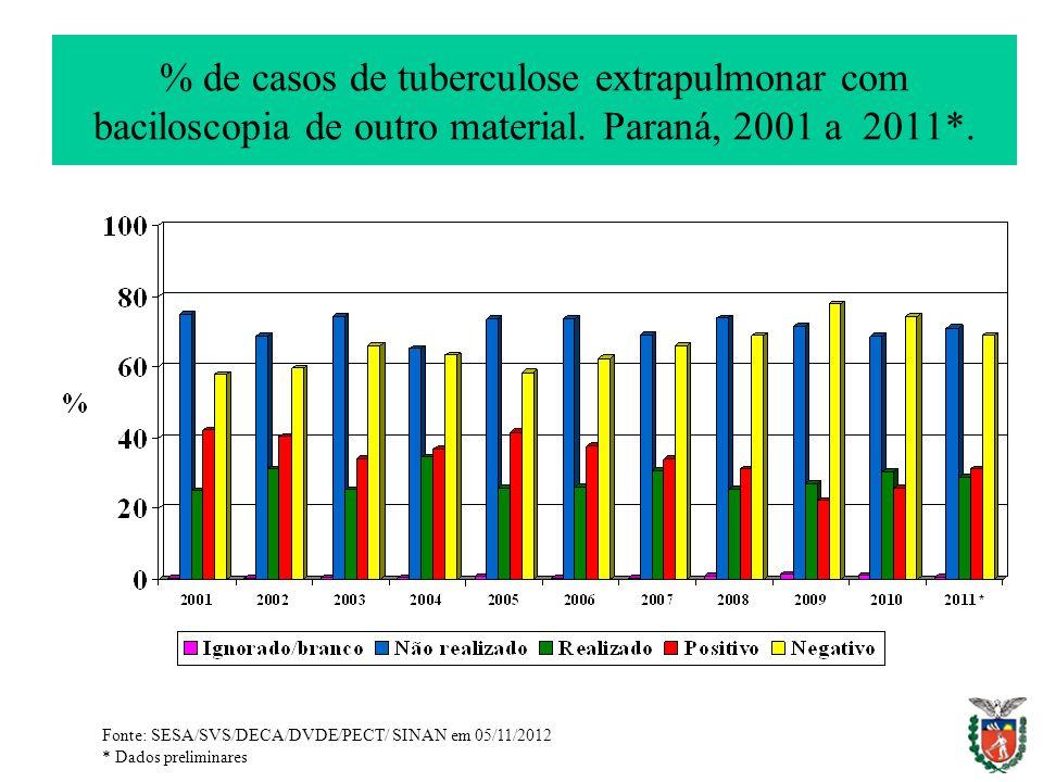 % de casos de tuberculose extrapulmonar com baciloscopia de outro material. Paraná, 2001 a 2011*.