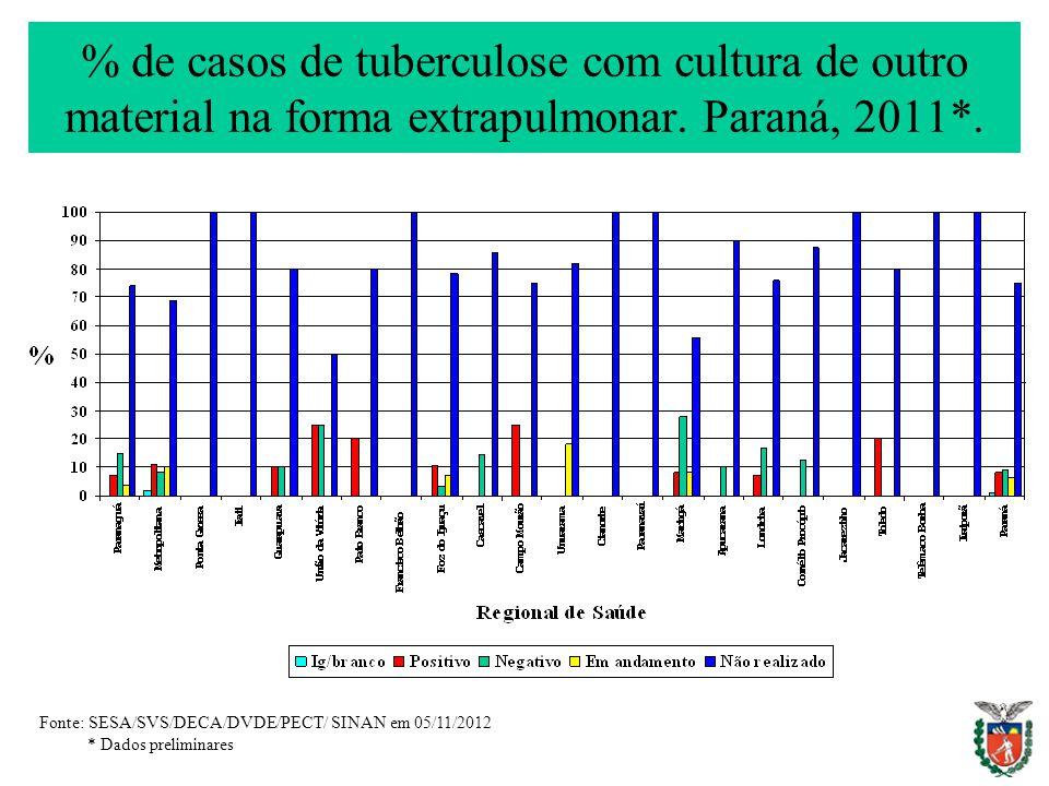 % de casos de tuberculose com cultura de outro material na forma extrapulmonar. Paraná, 2011*.