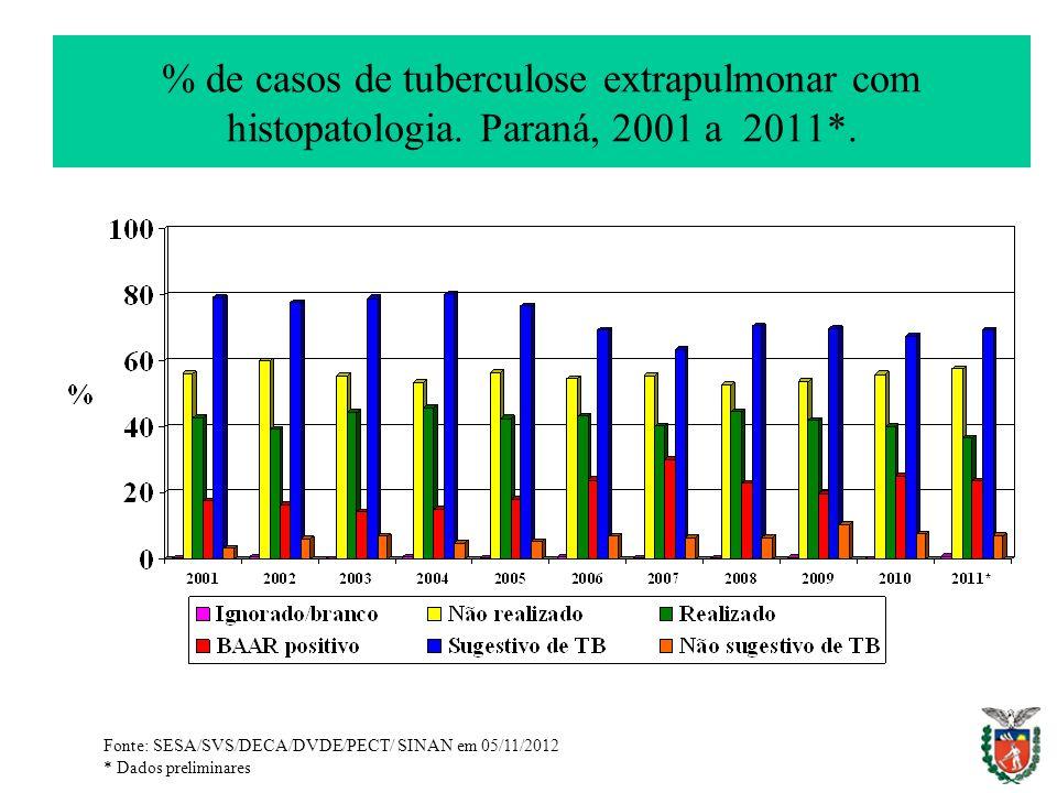 % de casos de tuberculose extrapulmonar com histopatologia