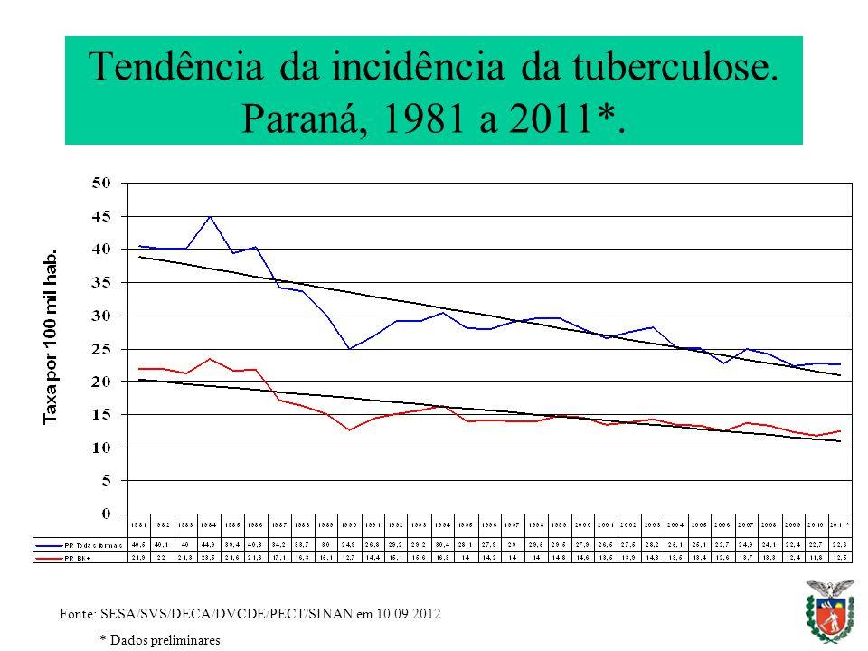 Tendência da incidência da tuberculose. Paraná, 1981 a 2011*.