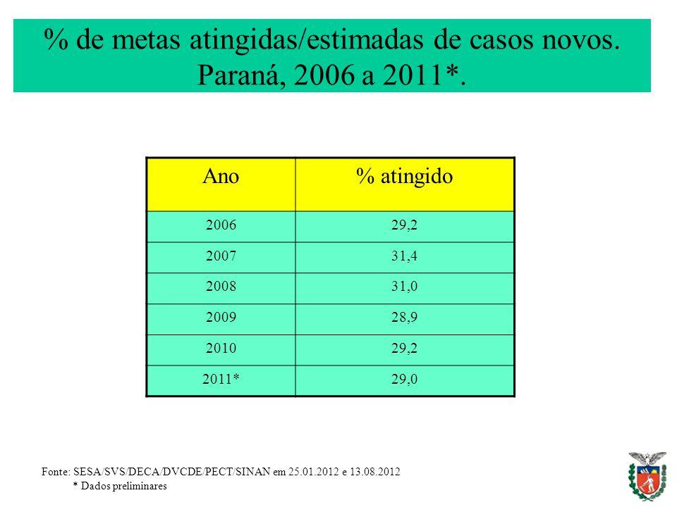 % de metas atingidas/estimadas de casos novos. Paraná, 2006 a 2011*.
