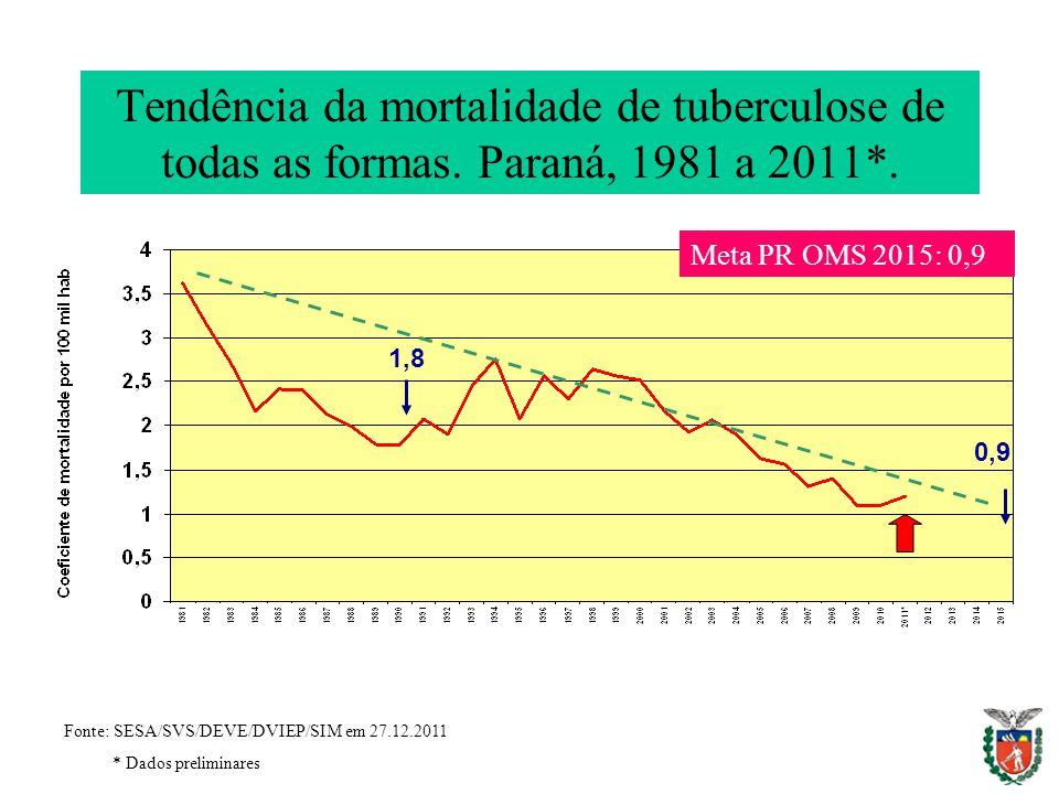 Tendência da mortalidade de tuberculose de todas as formas