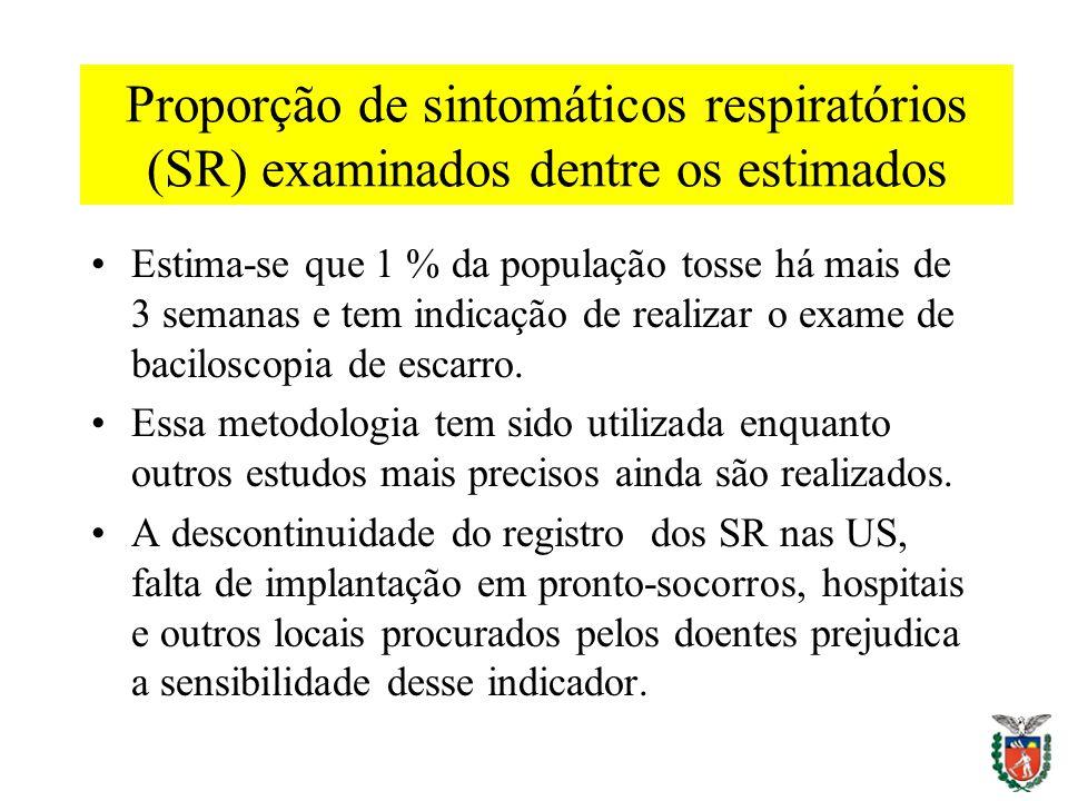Proporção de sintomáticos respiratórios (SR) examinados dentre os estimados