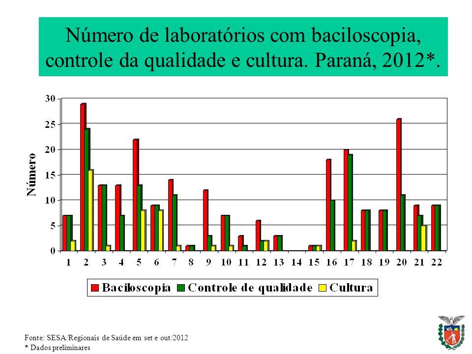 Número de laboratórios com baciloscopia, controle da qualidade e cultura. Paraná, 2012*.