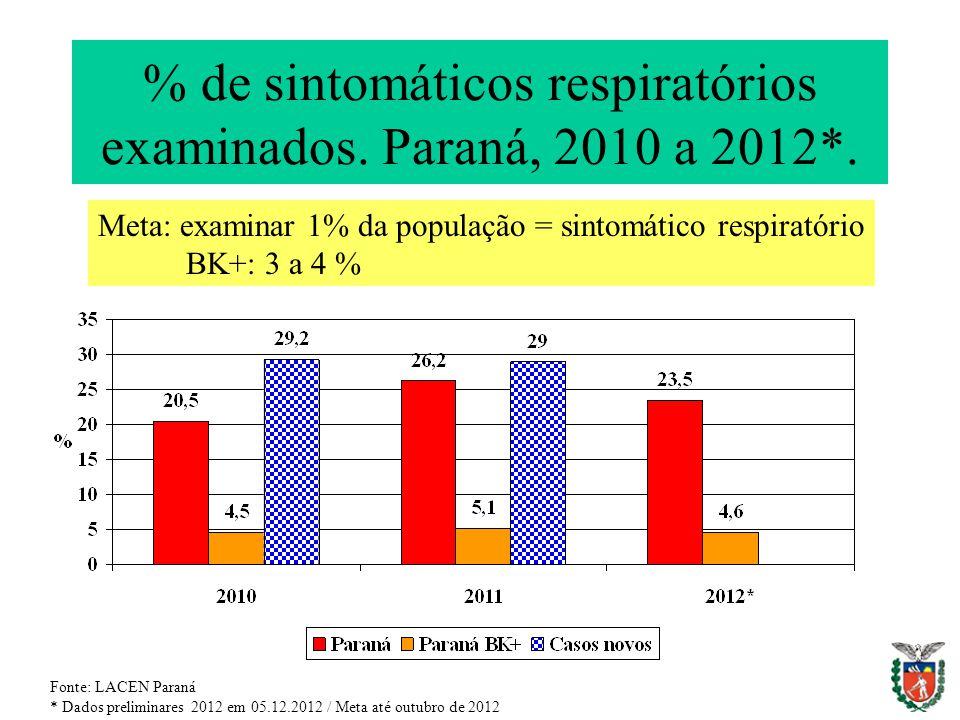 % de sintomáticos respiratórios examinados. Paraná, 2010 a 2012*.