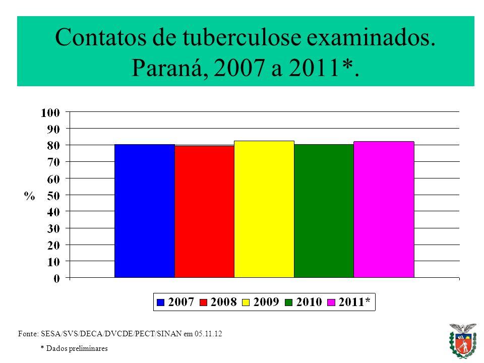 Contatos de tuberculose examinados. Paraná, 2007 a 2011*.