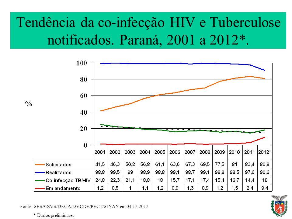 Tendência da co-infecção HIV e Tuberculose notificados
