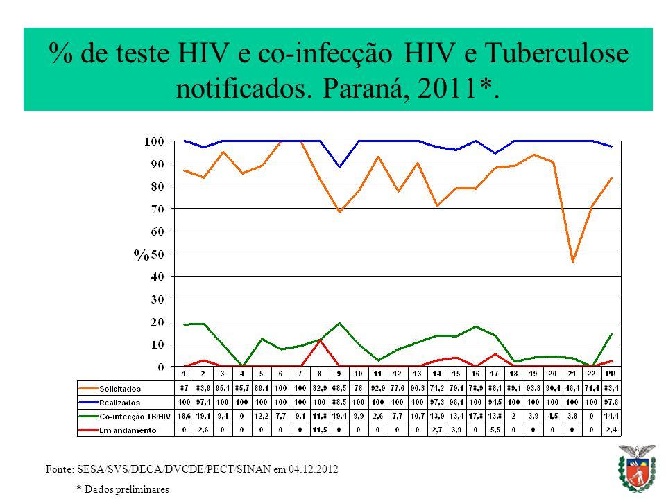 % de teste HIV e co-infecção HIV e Tuberculose notificados