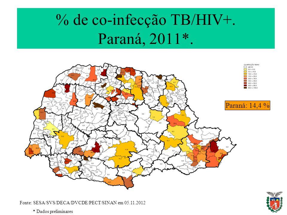 % de co-infecção TB/HIV+. Paraná, 2011*.
