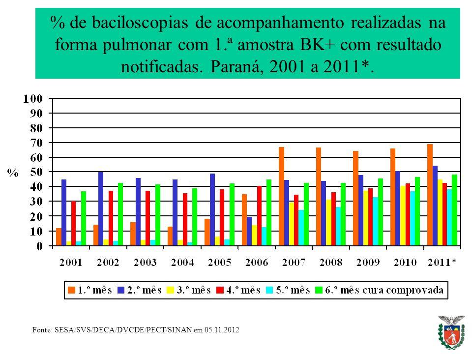 % de baciloscopias de acompanhamento realizadas na forma pulmonar com 1.ª amostra BK+ com resultado notificadas. Paraná, 2001 a 2011*.