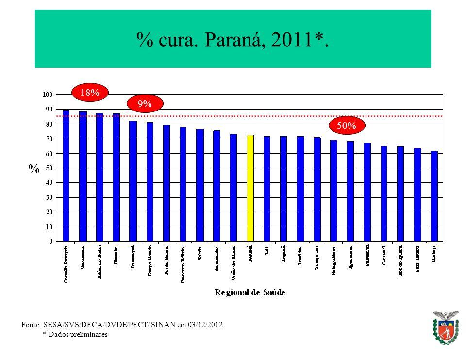 % cura. Paraná, 2011*. 18% 9% 50% Fonte: SESA/SVS/DECA/DVDE/PECT/ SINAN em 03/12/2012.