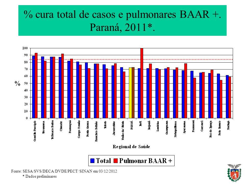 % cura total de casos e pulmonares BAAR +. Paraná, 2011*.