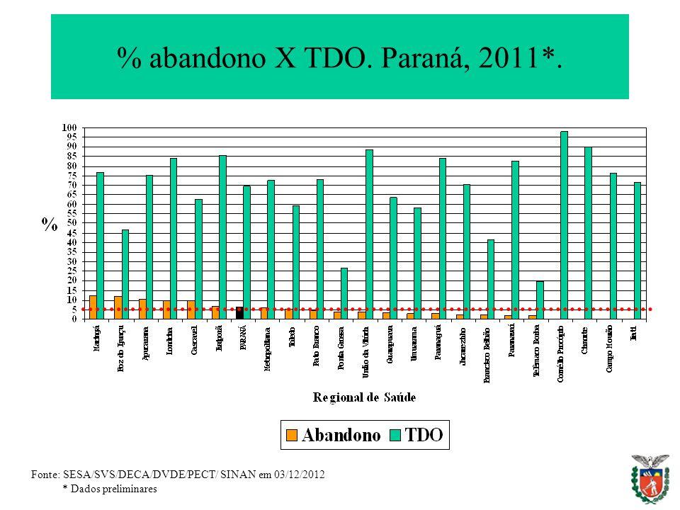% abandono X TDO. Paraná, 2011*.