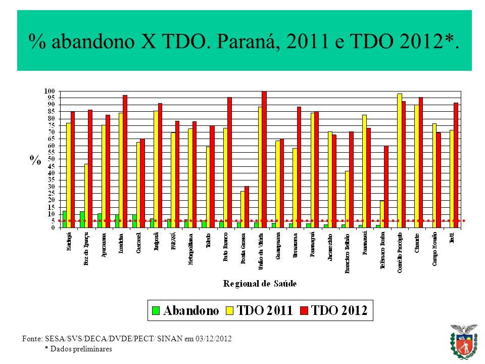 % abandono X TDO. Paraná, 2011 e TDO 2012*.
