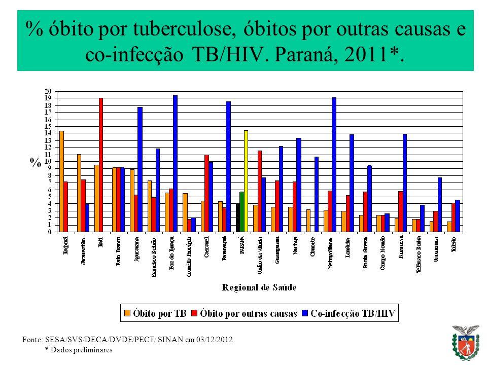 % óbito por tuberculose, óbitos por outras causas e co-infecção TB/HIV