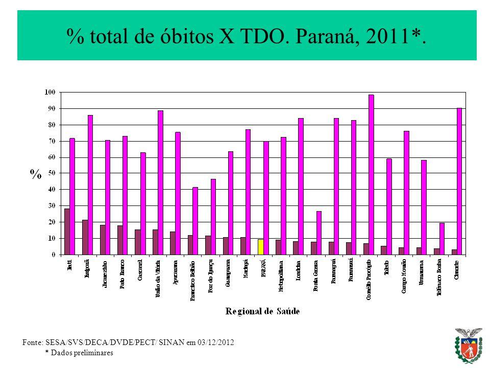 % total de óbitos X TDO. Paraná, 2011*.