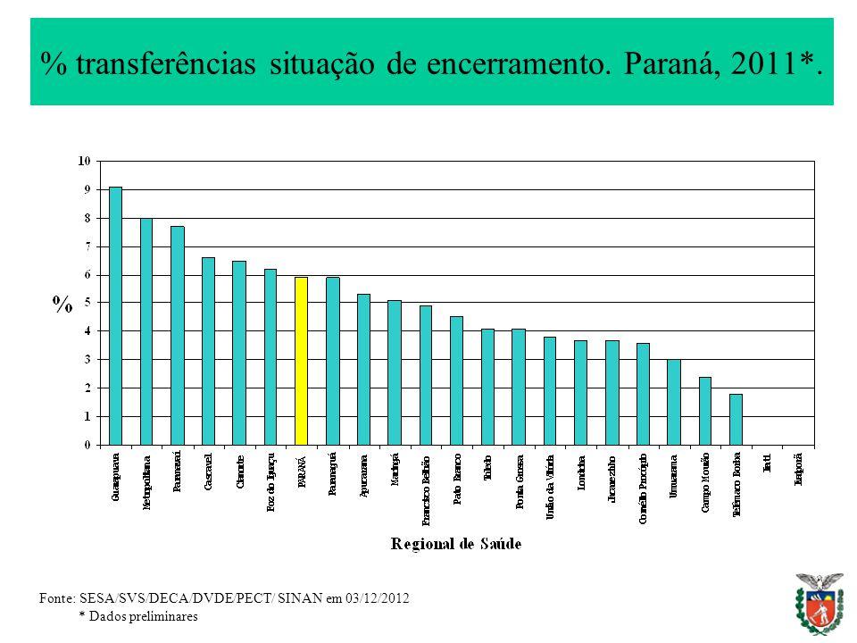 % transferências situação de encerramento. Paraná, 2011*.