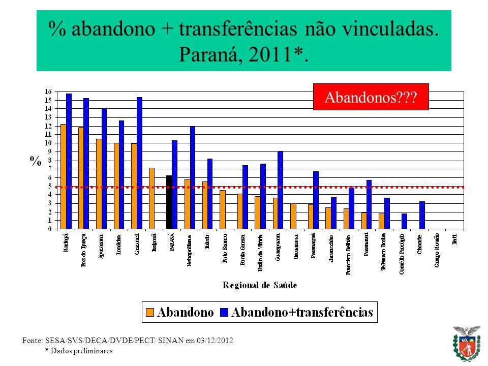 % abandono + transferências não vinculadas. Paraná, 2011*.