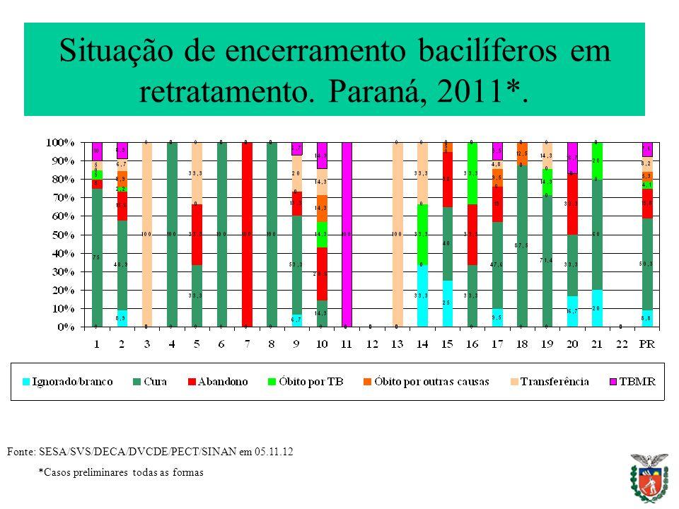 Situação de encerramento bacilíferos em retratamento. Paraná, 2011*.
