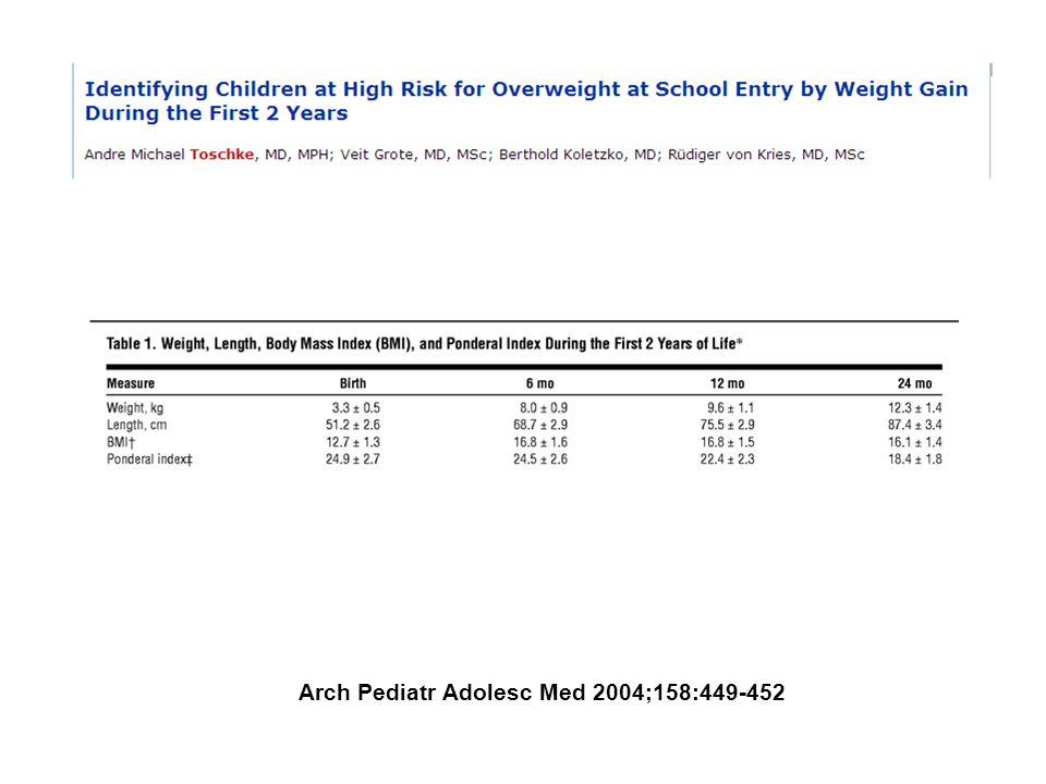 Arch Pediatr Adolesc Med 2004;158:449-452