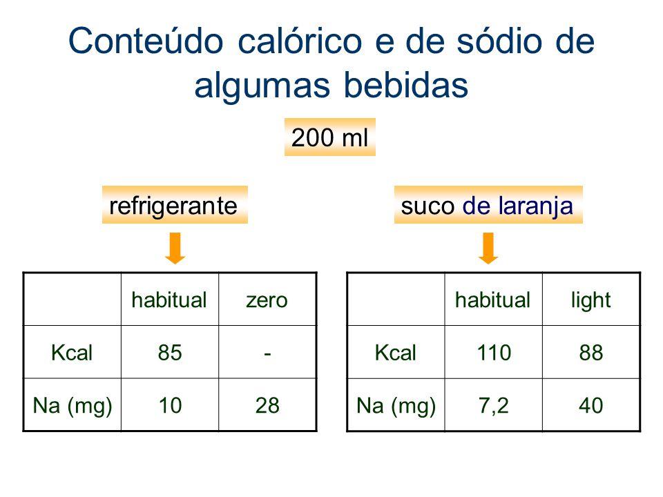 Conteúdo calórico e de sódio de algumas bebidas